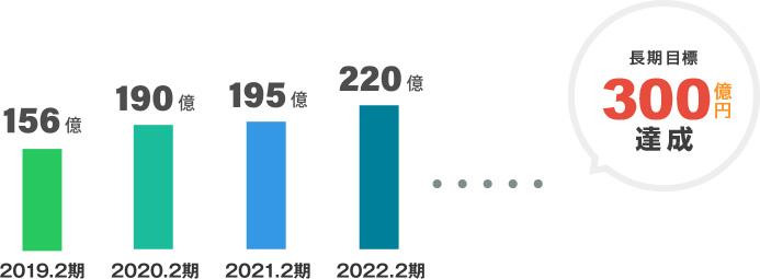 将来の目標300億円達成